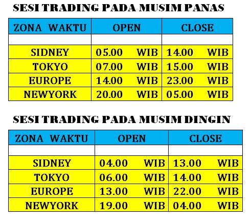 perdagangan hari di pasar forex